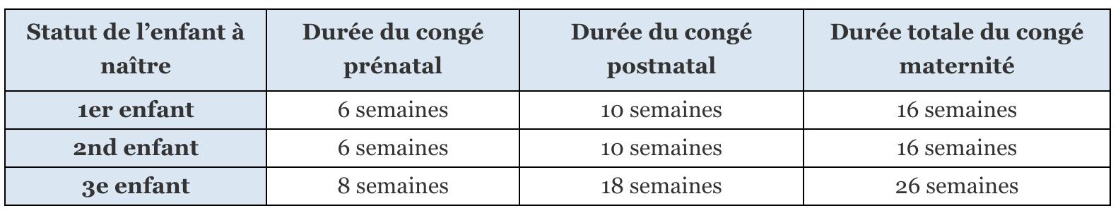Durée du congé maternité selon le nombre d'enfants déjà à charge