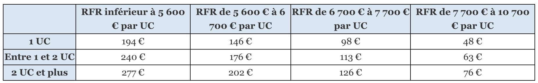 Les montants du chèque énergie sont les suivants