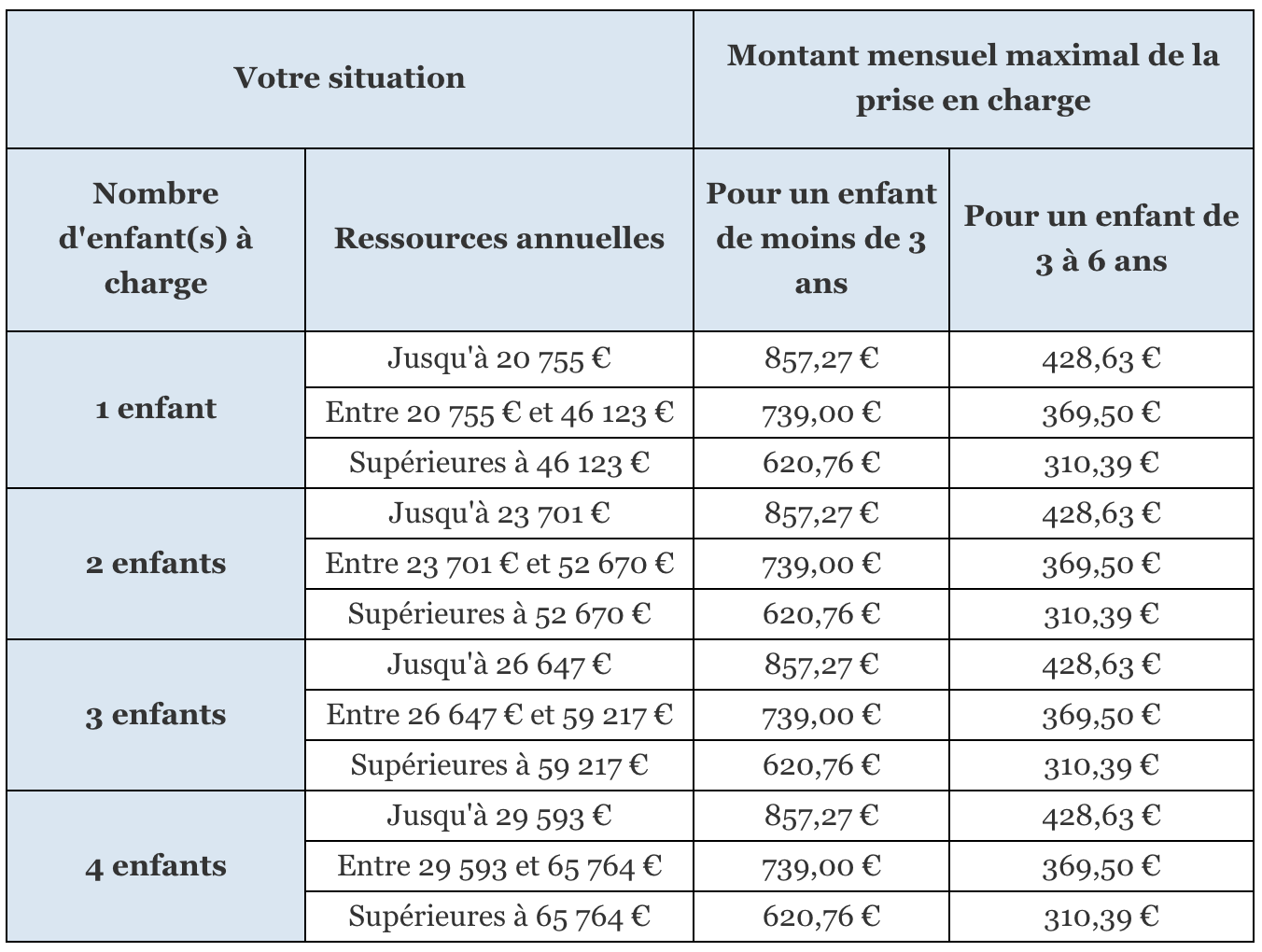Complément de Libre Choix du Mode de Garde (CMG)  Mes-Allocs.fr