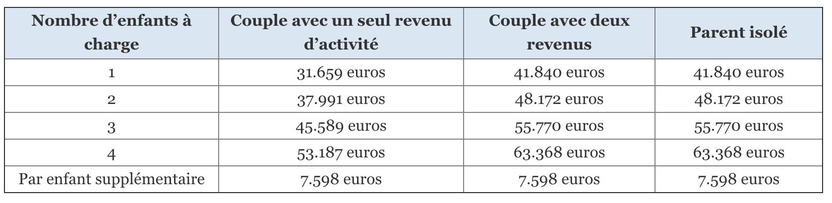les plafonds de revenus 2019 de l'allocation de base PAJE pour les enfants nés ou adoptés après le 1er avril 2018