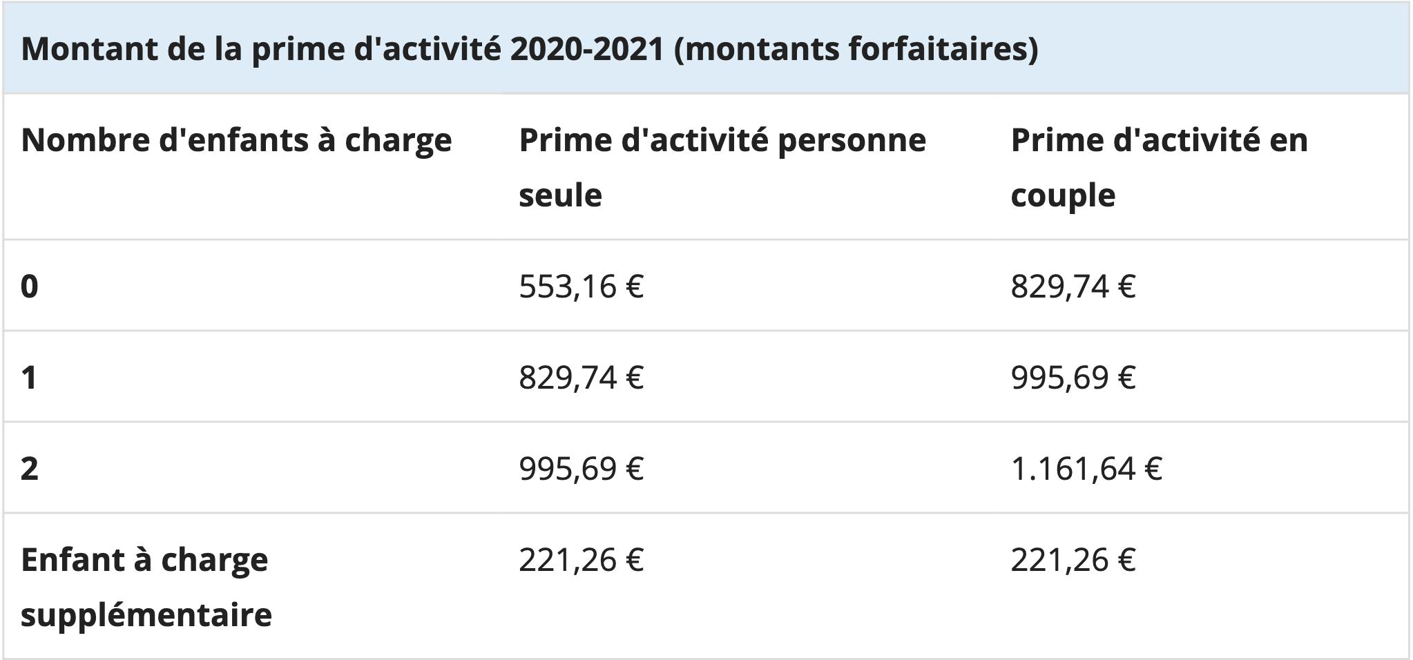 prime d' activité 2020 calcul